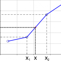 Linear interpolation is a straight line fit between two data points.