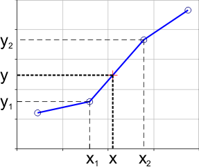 Linear interpolation with excel dagra data digitizer linear interpolation equations ccuart Images